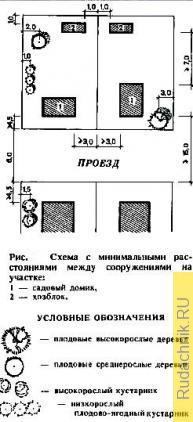 Схема участка с минимальными расстояниями между сооружениями.