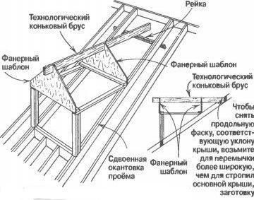 Разметка крыши слухового окна