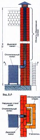 Рис. 1. Устройство дымохода в наружной стене дома