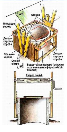 установка надколодезного домика.png
